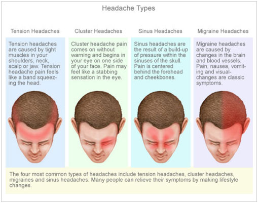 Headaches classified