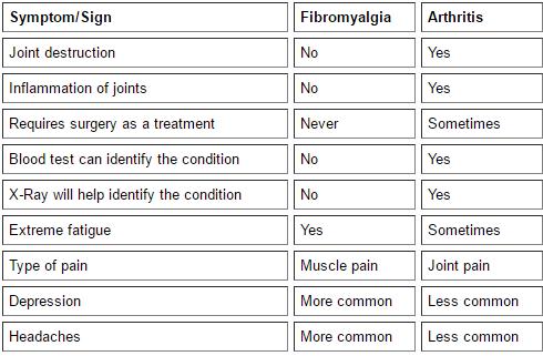 arthritsandfibromyalgia
